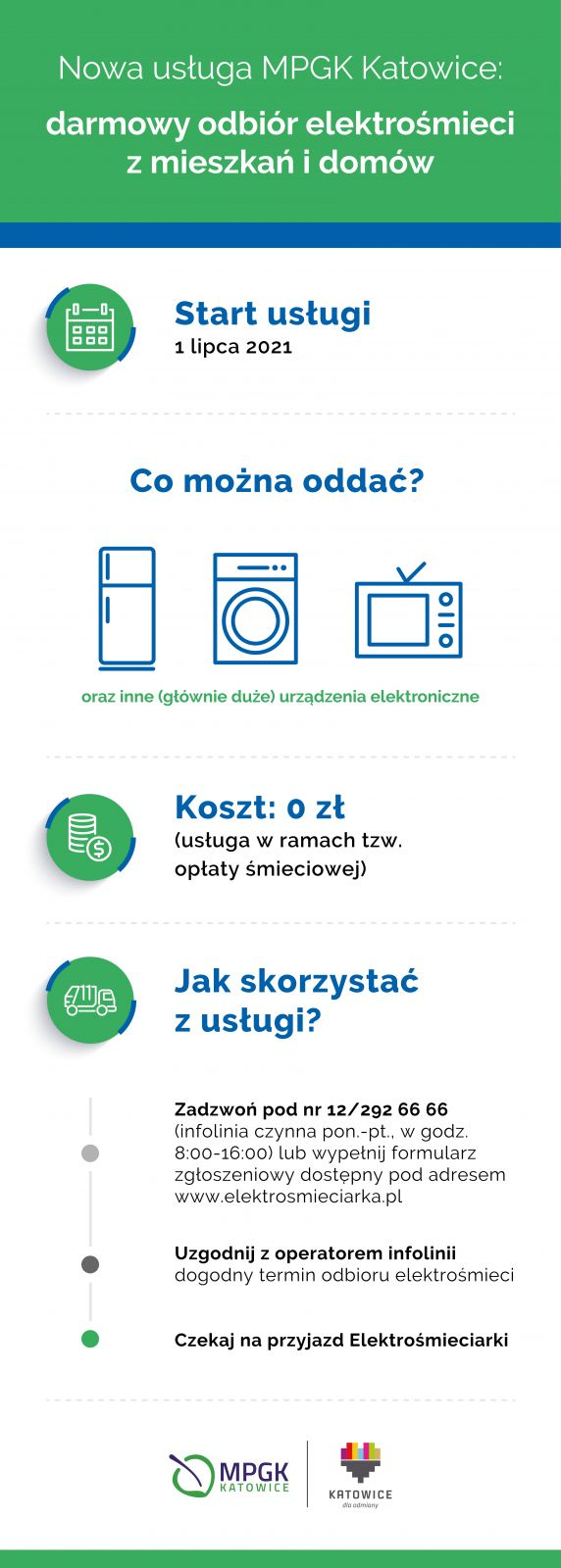 Infografika_Elektrośmieci